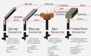 Стоимость устройства монолитных фундаментов в Красногорске